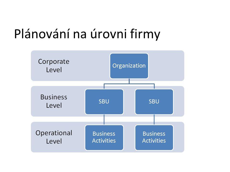 Plánování na úrovni firmy