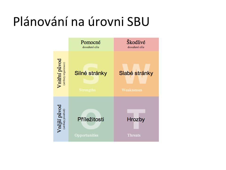 Plánování na úrovni SBU