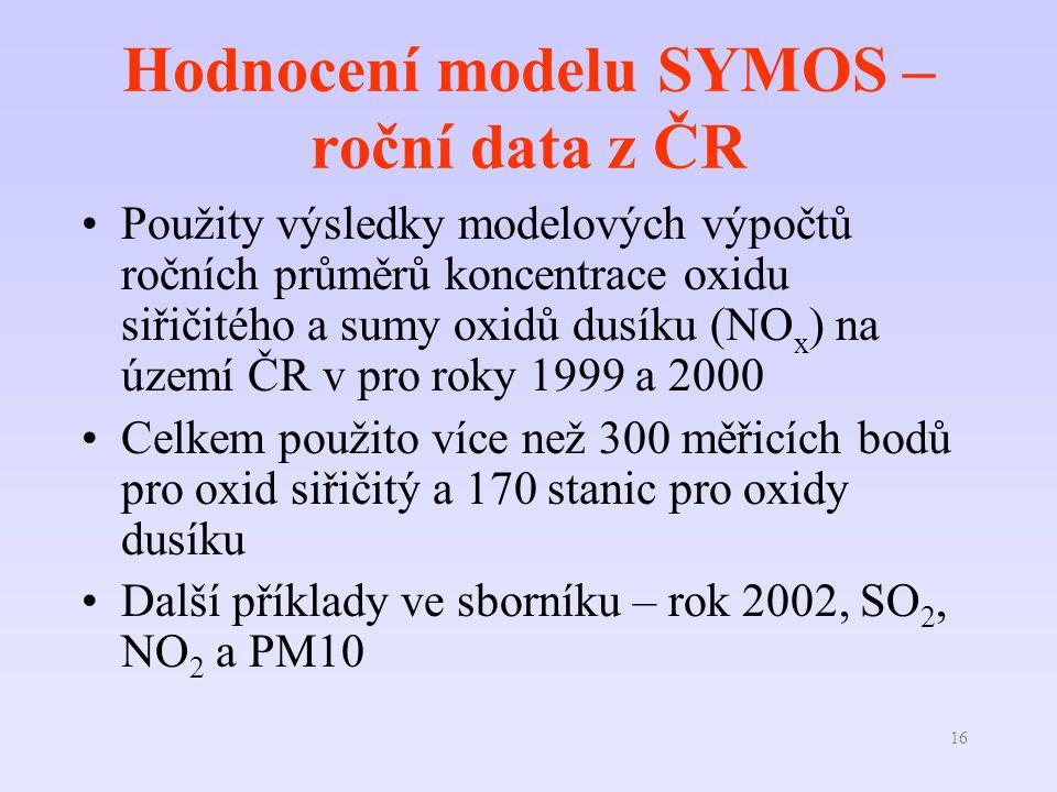 16 Hodnocení modelu SYMOS – roční data z ČR Použity výsledky modelových výpočtů ročních průměrů koncentrace oxidu siřičitého a sumy oxidů dusíku (NO x ) na území ČR v pro roky 1999 a 2000 Celkem použito více než 300 měřicích bodů pro oxid siřičitý a 170 stanic pro oxidy dusíku Další příklady ve sborníku – rok 2002, SO 2, NO 2 a PM10