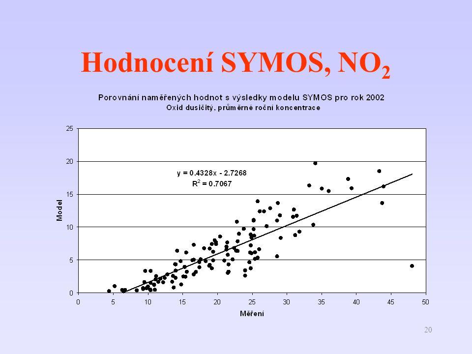20 Hodnocení SYMOS, NO 2