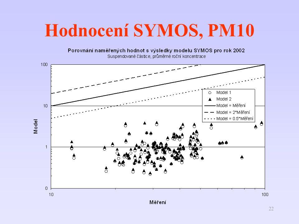 22 Hodnocení SYMOS, PM10