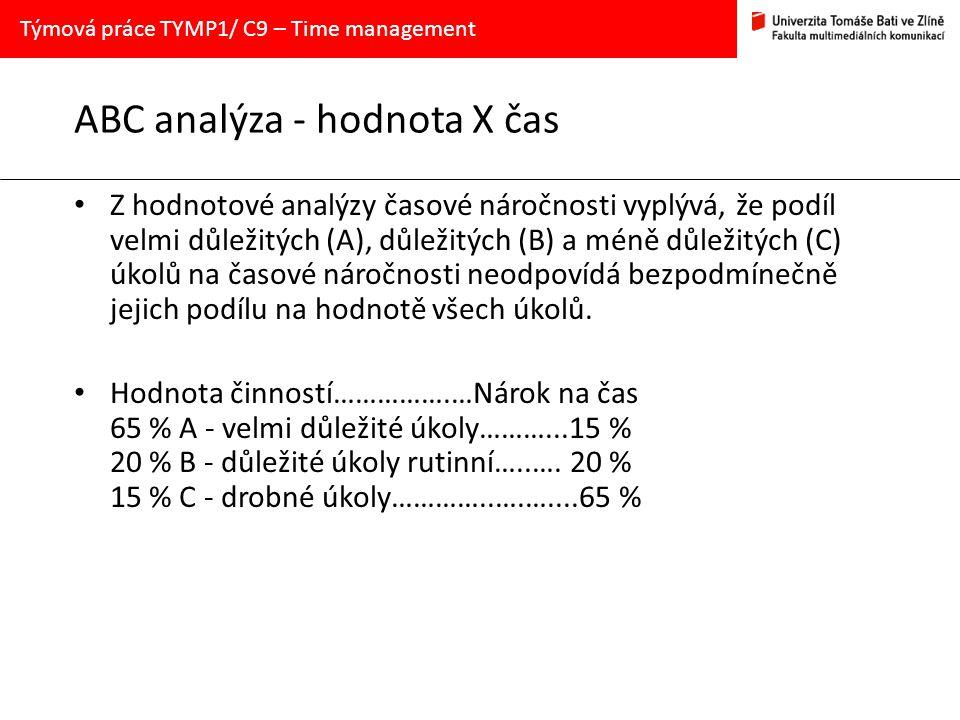 ABC analýza - hodnota X čas Z hodnotové analýzy časové náročnosti vyplývá, že podíl velmi důležitých (A), důležitých (B) a méně důležitých (C) úkolů n