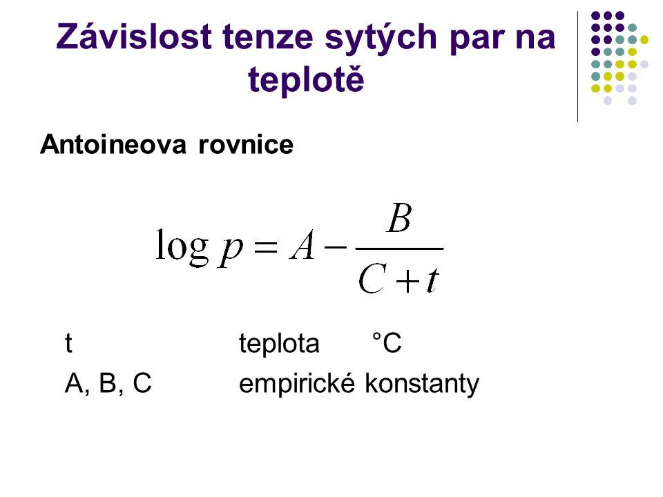 Závislost tenze sytých par na teplotě Antoineova rovnice tteplota°C A, B, Cempirické konstanty