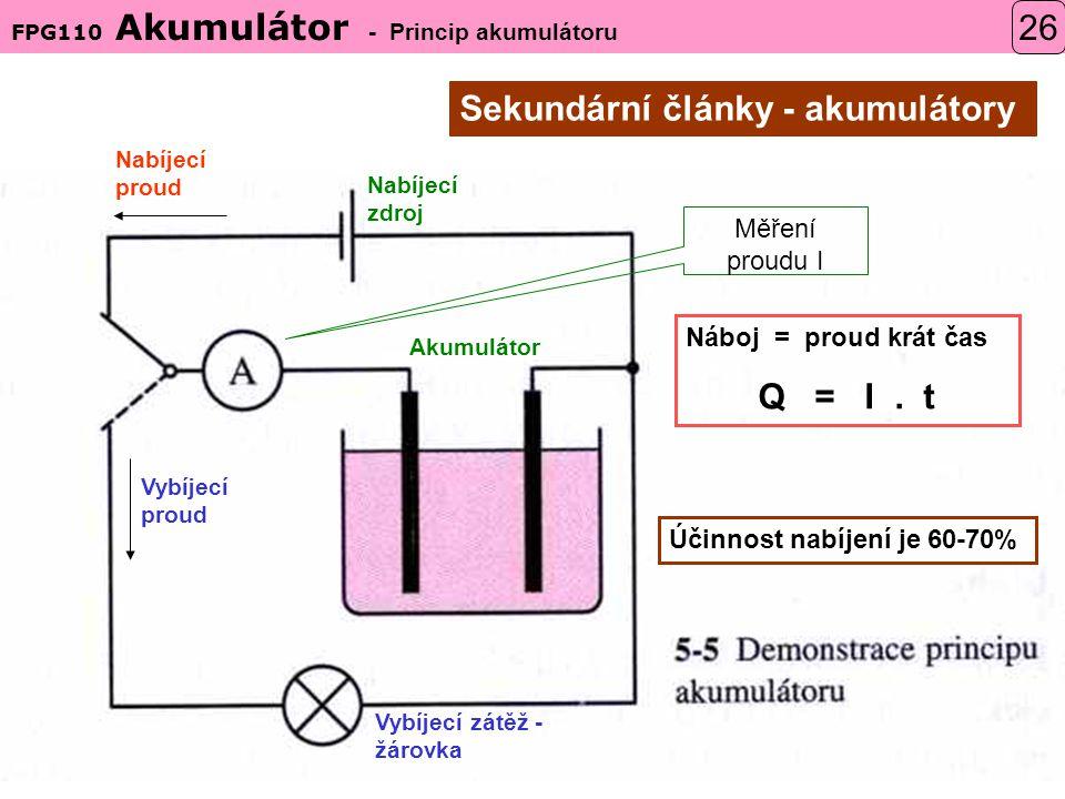 FPG110 Akumulátor - Princip akumulátoru 26 Nabíjecí proud Vybíjecí proud Nabíjecí zdroj Akumulátor Vybíjecí zátěž - žárovka Měření proudu I Náboj = proud krát čas Q = I.
