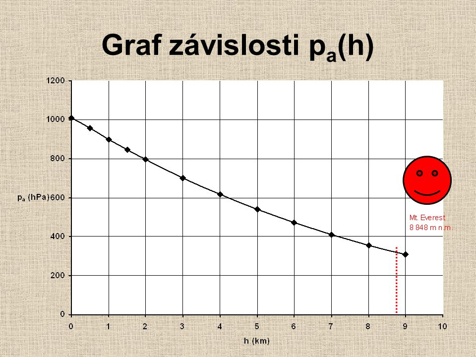 Graf závislosti p a (h)