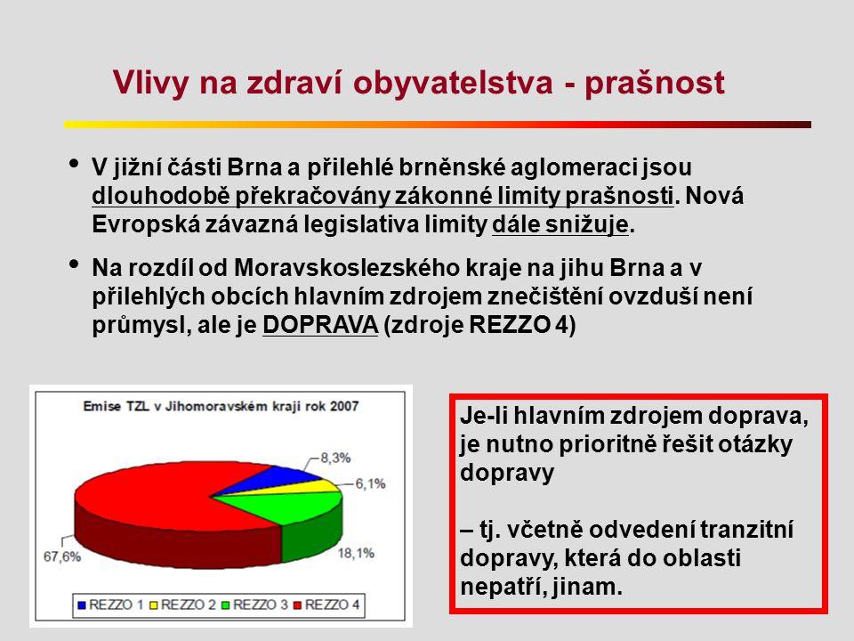 Vlivy na zdraví obyvatelstva - prašnost V jižní části Brna a přilehlé brněnské aglomeraci jsou dlouhodobě překračovány zákonné limity prašnosti. Nová