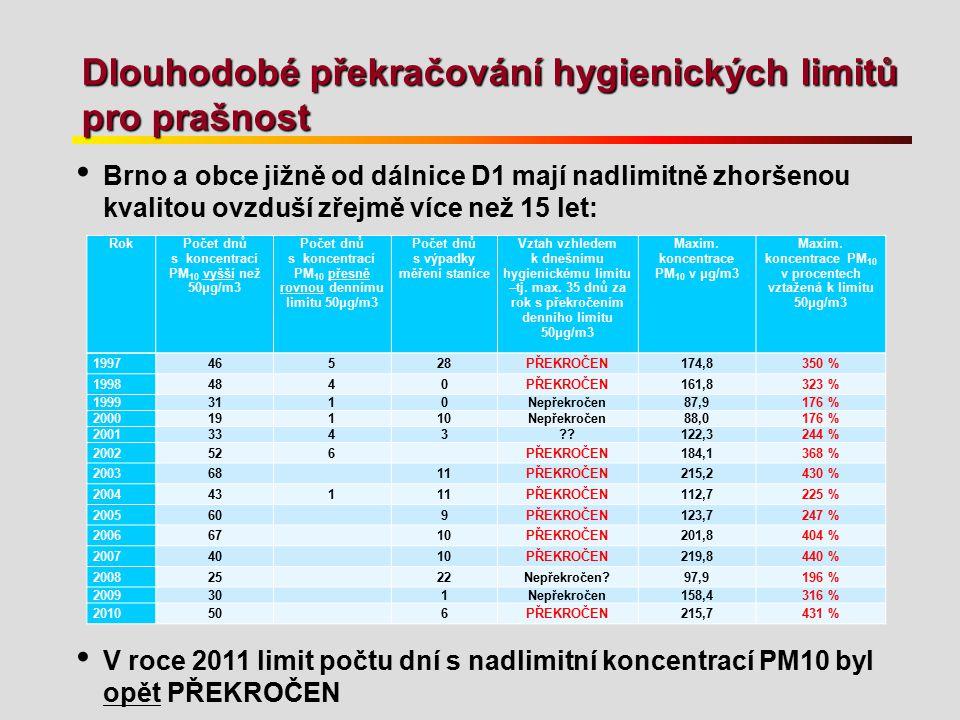 Dlouhodobé překračování hygienických limitů pro prašnost Brno a obce jižně od dálnice D1 mají nadlimitně zhoršenou kvalitou ovzduší zřejmě více než 15