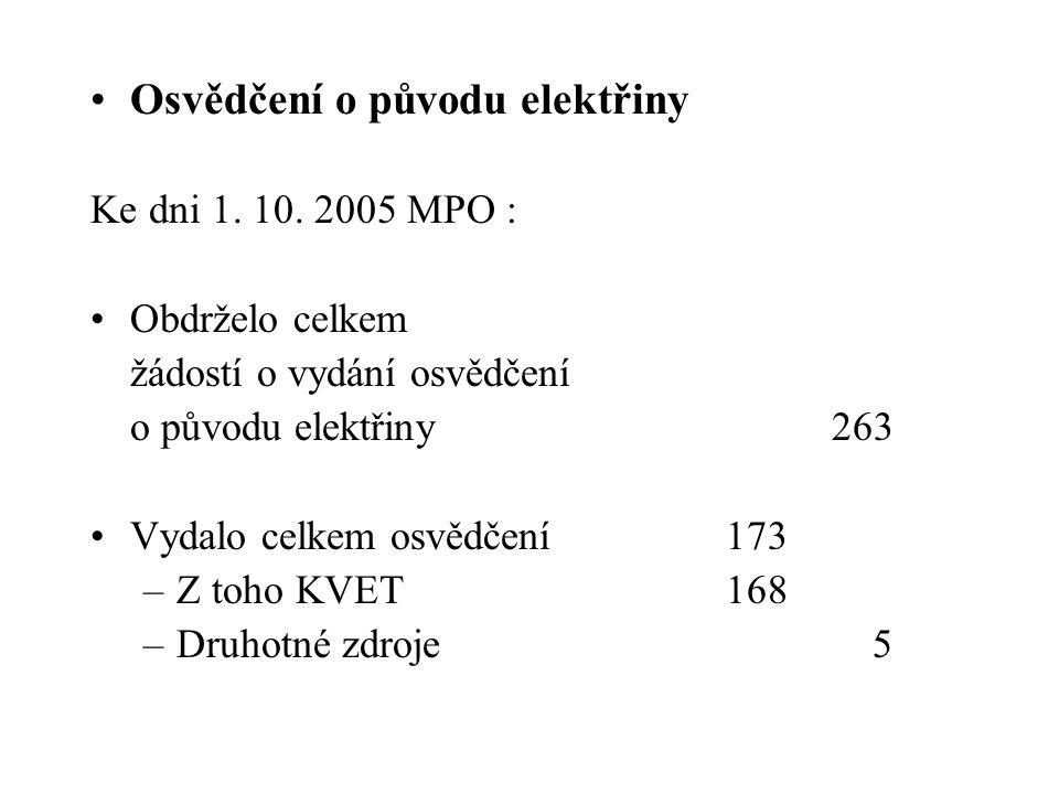 Osvědčení o původu elektřiny Ke dni 1. 10. 2005 MPO : Obdrželo celkem žádostí o vydání osvědčení o původu elektřiny263 Vydalo celkem osvědčení173 –Z t