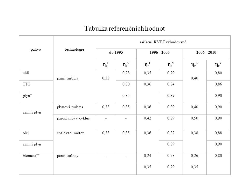Tabulka referenčních hodnot palivo technologie zařízení KVET vybudované do 19951996 - 20052006 - 2010 rErE rVrV rErE rVrV rErE rVrV uhlí p