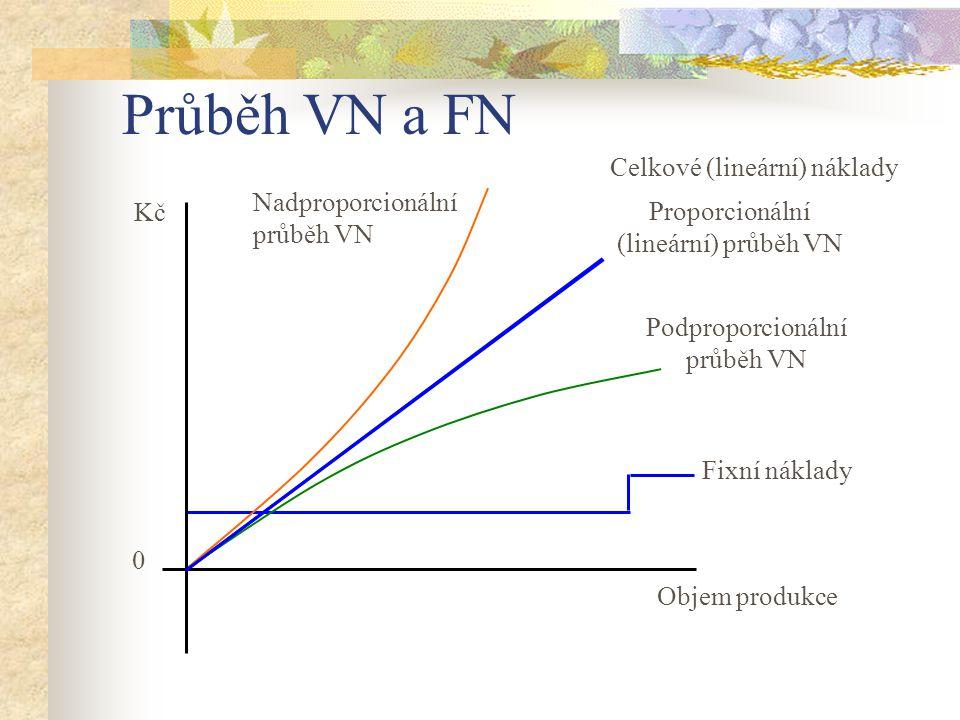 Průběh VN a FN Proporcionální (lineární) průběh VN Podproporcionální průběh VN Nadproporcionální průběh VN Fixní náklady 0 Objem produkce Kč Celkové (