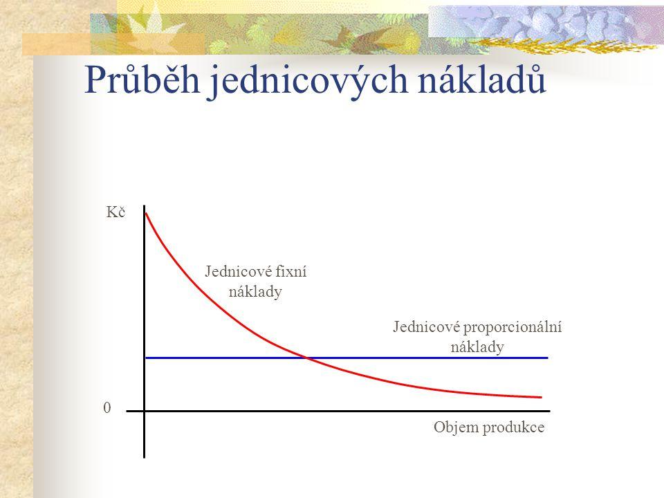 Průběh jednicových nákladů Jednicové proporcionální náklady Jednicové fixní náklady 0 Objem produkce Kč
