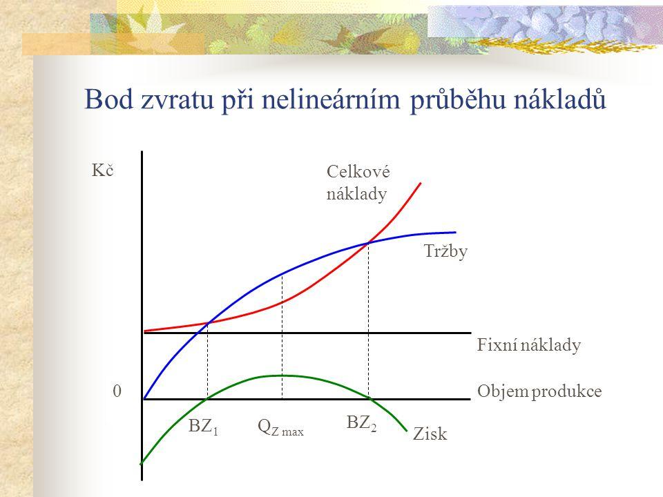 Celkové náklady Tržby Fixní náklady 0 Kč Objem produkce BZ 1 Zisk Q Z max BZ 2