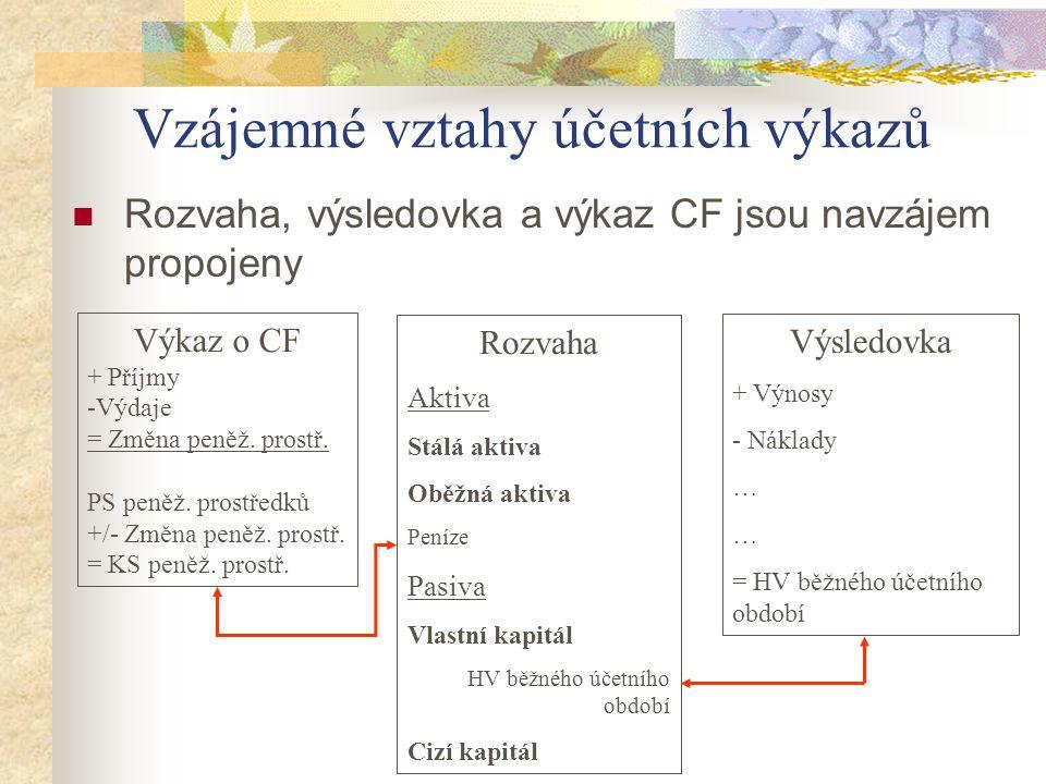 Vzájemné vztahy účetních výkazů Rozvaha, výsledovka a výkaz CF jsou navzájem propojeny Výkaz o CF + Příjmy -Výdaje = Změna peněž. prostř. PS peněž. pr