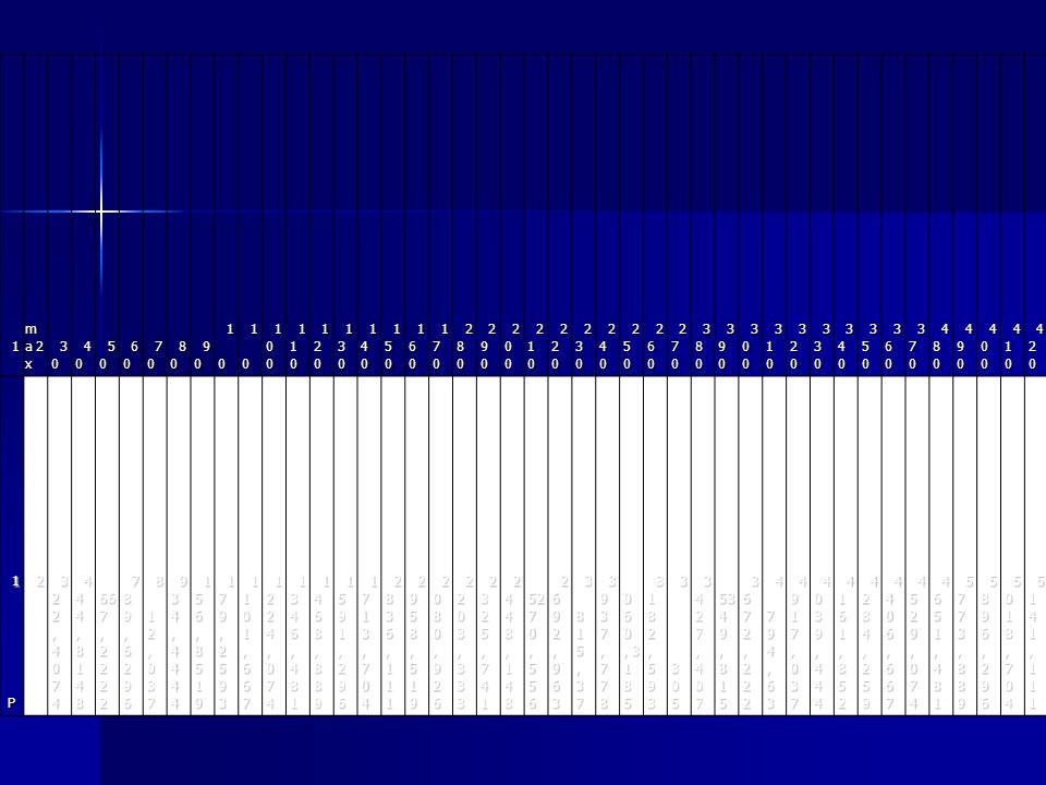 Příklad: ad2.Qch=20[m3/min] pc=200[kPa] ηch=0,76 Pch=5263,158kW Příklad: ad3.Qo=5[l/sec] po=152[kPa] ηo= 0,75 Po=1,013333kW