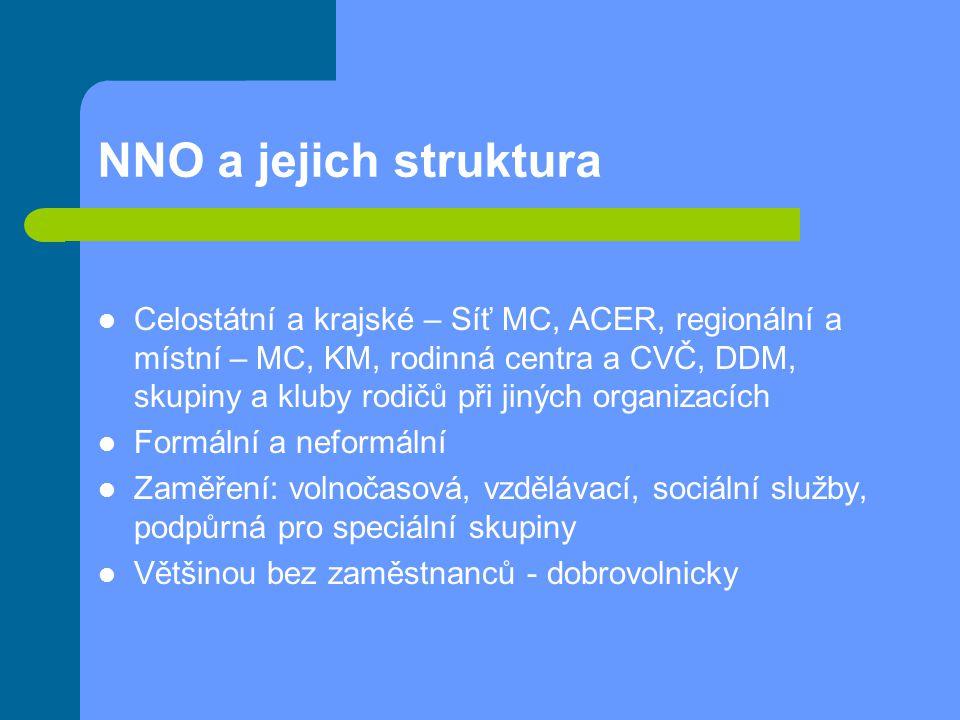 NNO a jejich struktura Celostátní a krajské – Síť MC, ACER, regionální a místní – MC, KM, rodinná centra a CVČ, DDM, skupiny a kluby rodičů při jiných
