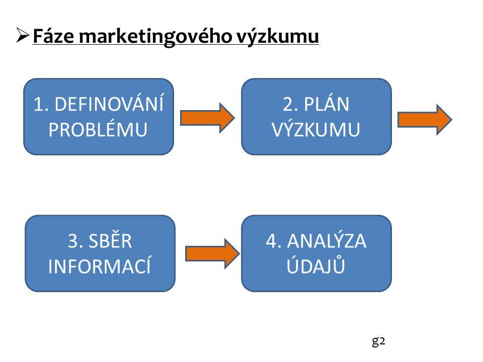  Fáze marketingového výzkumu g2 1. DEFINOVÁNÍ PROBLÉMU 2.