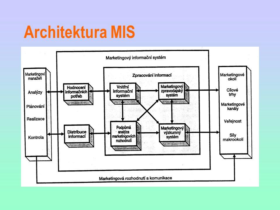 Architektura MIS