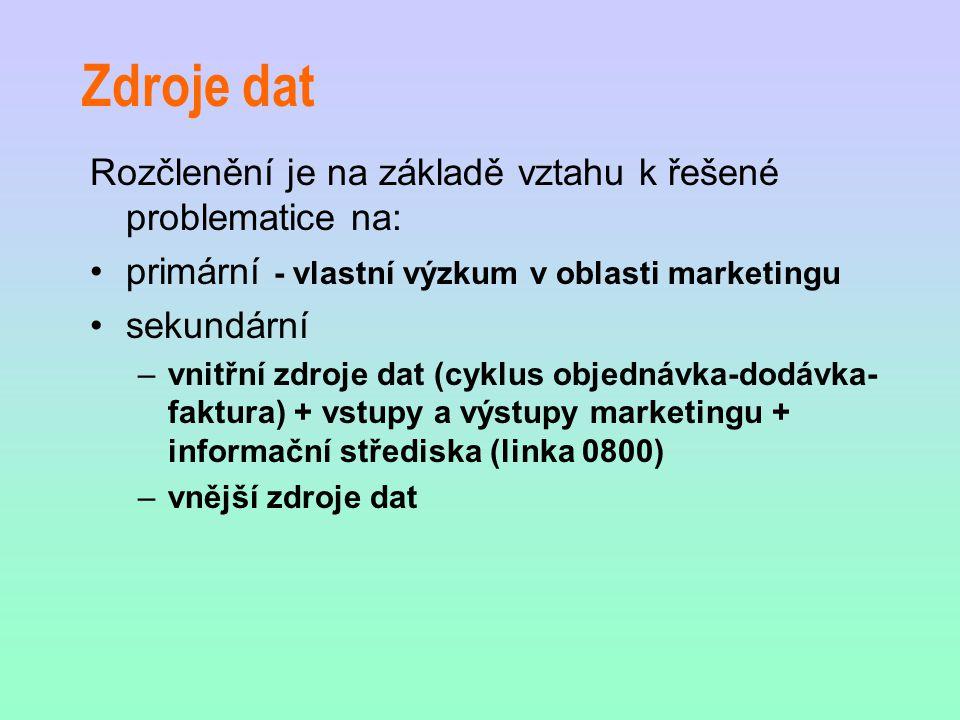 Zdroje dat Rozčlenění je na základě vztahu k řešené problematice na: primární - vlastní výzkum v oblasti marketingu sekundární –vnitřní zdroje dat (cyklus objednávka-dodávka- faktura) + vstupy a výstupy marketingu + informační střediska (linka 0800) –vnější zdroje dat