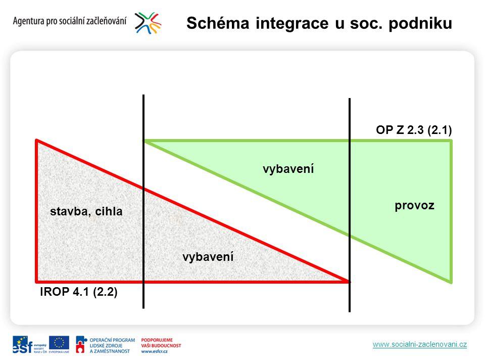 www.socialni-zaclenovani.cz Schéma integrace u soc. podniku OP Z 2.3 (2.1) IROP 4.1 (2.2) provoz vybavení stavba, cihla