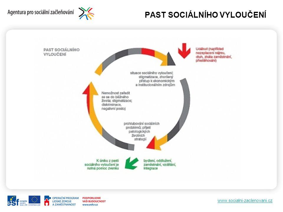 www.socialni-zaclenovani.cz PAST SOCIÁLNÍHO VYLOUČENÍ