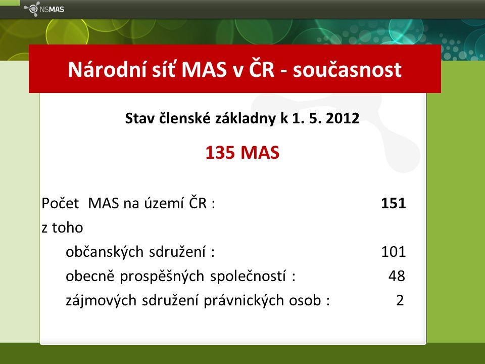 Národní síť MAS v ČR - současnost Stav členské základny k 1. 5. 2012 135 MAS Počet MAS na území ČR : 151 z toho občanských sdružení : 101 obecně prosp