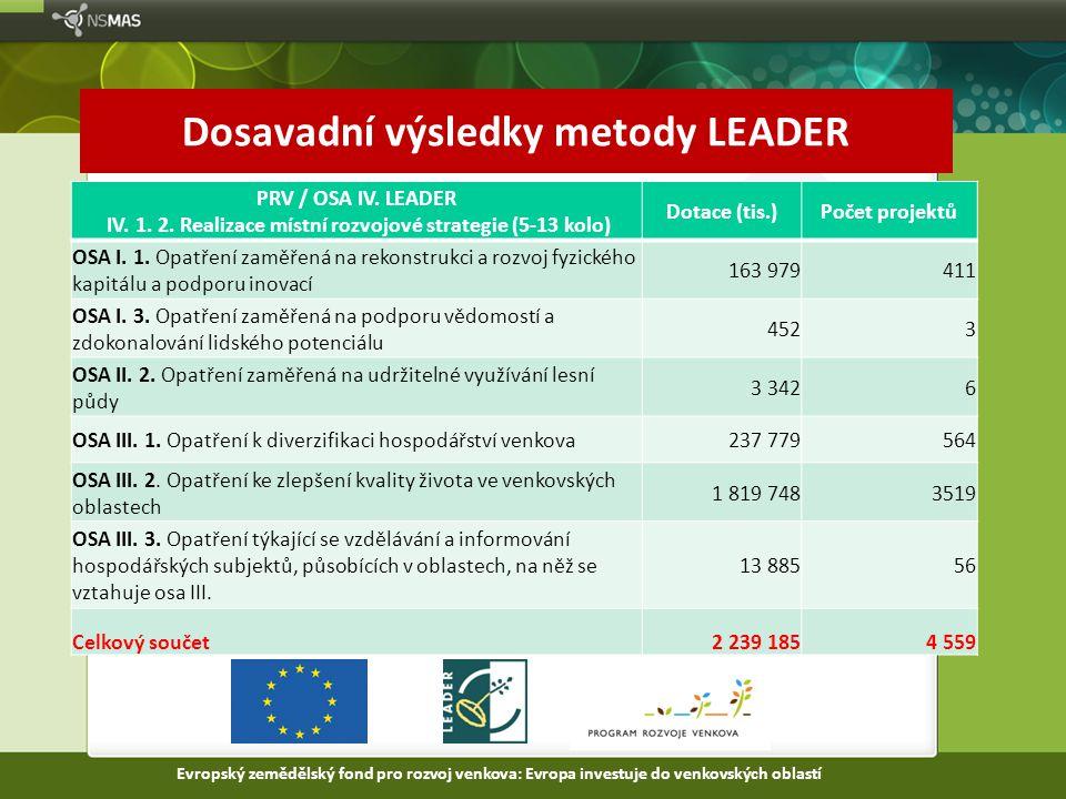 Dosavadní výsledky metody LEADER PRV / OSA IV. LEADER IV. 1. 2. Realizace místní rozvojové strategie (5-13 kolo) Dotace (tis.)Počet projektů OSA I. 1.