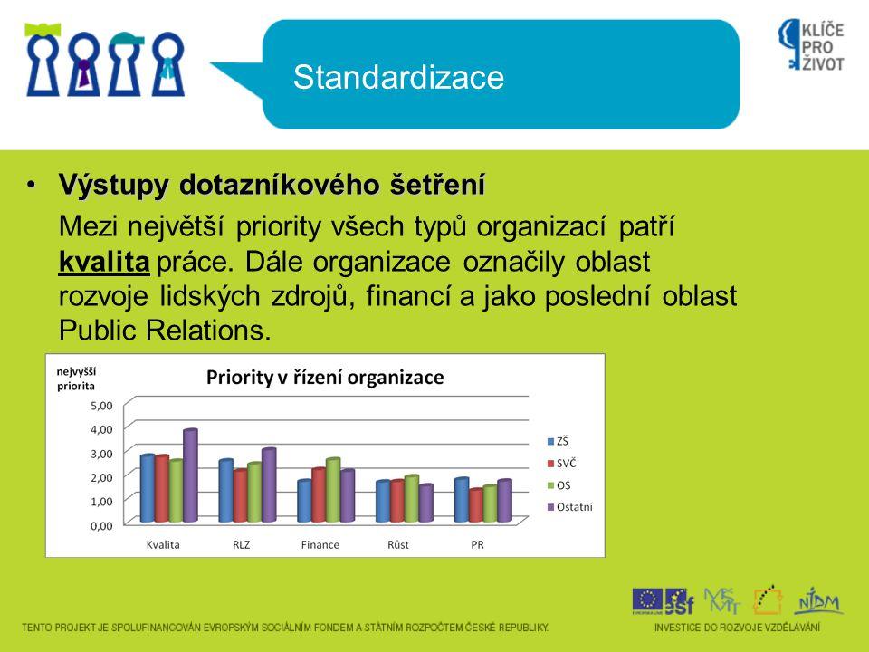 Standardizace Výstupy dotazníkového šetřeníVýstupy dotazníkového šetření Mezi největší priority všech typů organizací patří kvalita práce. Dále organi