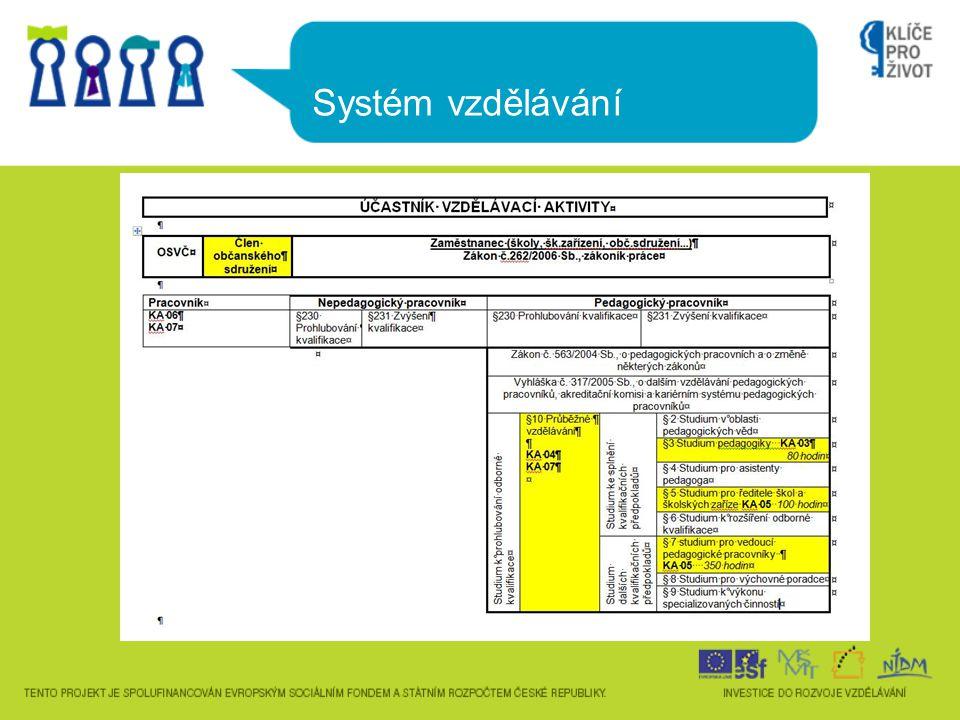 Systém vzdělávání