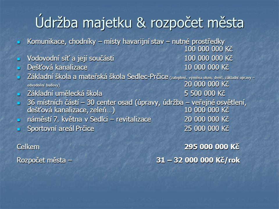 Údržba majetku & rozpočet města Komunikace, chodníky – místy havarijní stav – nutné prostředky 100 000 000 Kč Komunikace, chodníky – místy havarijní s