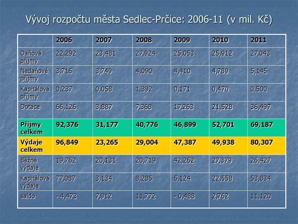 Vývoj rozpočtu města Sedlec-Prčice: 2006-11 (v mil. Kč) 200620072008200920102011 Daňové příjmy 22,29223,48127,92425,05325,91227,043 Nedaňové příjmy 3,