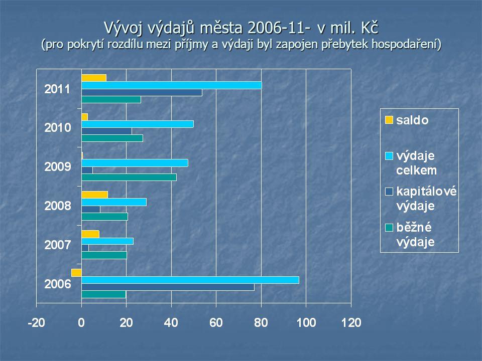 Vývoj výdajů města 2006-11- v mil. Kč (pro pokrytí rozdílu mezi příjmy a výdaji byl zapojen přebytek hospodaření)