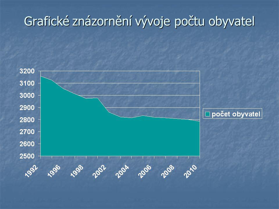Změna RUD – Sedlec-Prčice Zvýšení daňových příjmů o cca 6 milionů/rok ??.