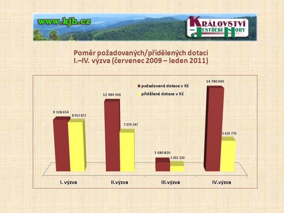 Poměr požadovaných/přidělených dotací I.–IV. výzva (červenec 2009 – leden 2011)