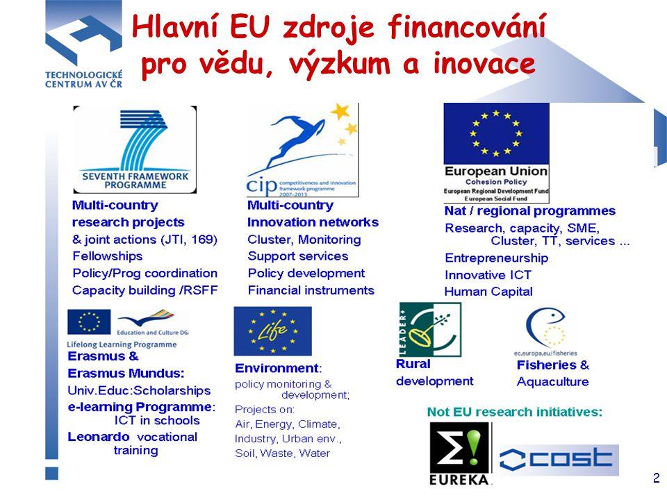 3 Tři největší EU programy pro výzkum, vývoj a inovace FP7 ~ 50 mld.€ CIP ~ 3,6 mld.€ SF ~ 86 mld.€ (~ 50 pro RTD a Inovace) Celkem pro 2007 - 2013 ~ 140 miliard € Programy jsou nezávislé, synergie je zřejmá Hlavní zdroje informací: CORDIS: http://cordis.europa.euhttp://cordis.europa.eu Portál EK: http://ec.europa.euhttp://ec.europa.eu
