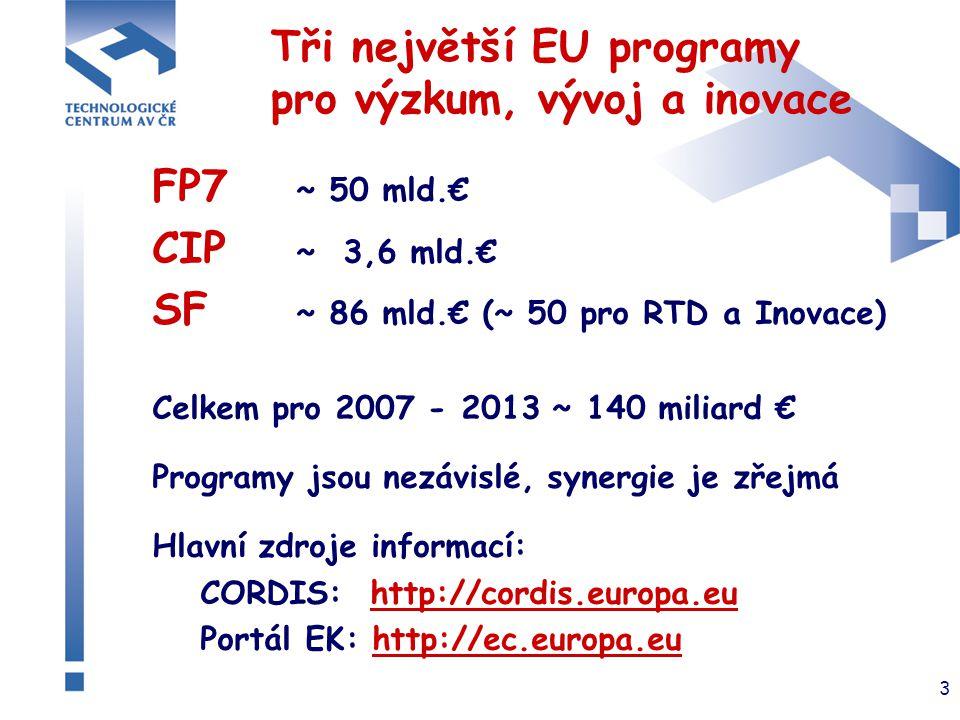 3 Tři největší EU programy pro výzkum, vývoj a inovace FP7 ~ 50 mld.€ CIP ~ 3,6 mld.€ SF ~ 86 mld.€ (~ 50 pro RTD a Inovace) Celkem pro 2007 - 2013 ~