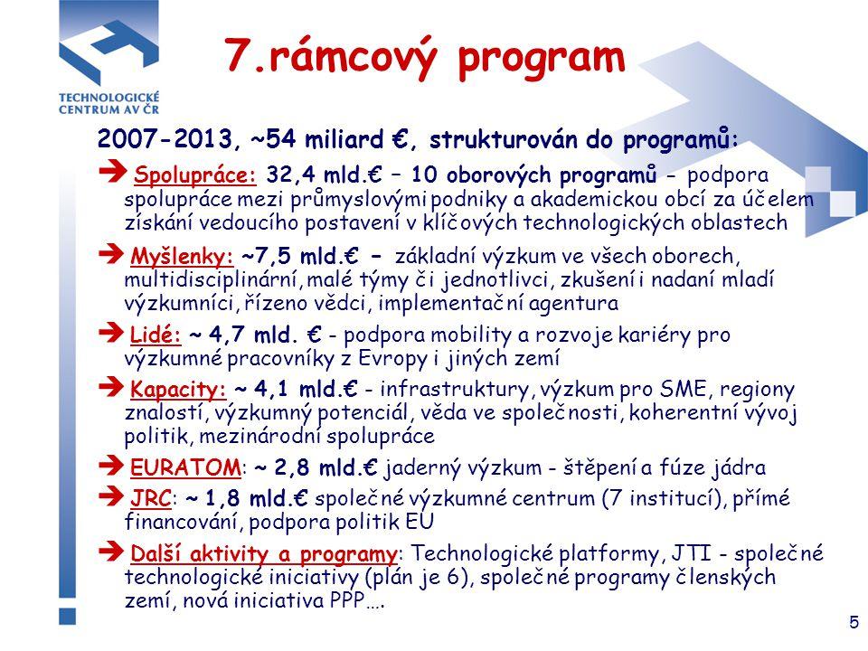 5 7.rámcový program 2007-2013, ~54 miliard €, strukturován do programů:  Spolupráce: 32,4 mld.€ – 10 oborových programů - podpora spolupráce mezi prů