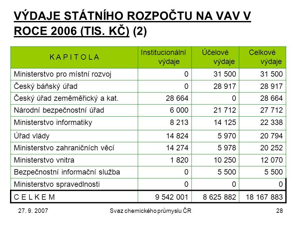27. 9. 2007Svaz chemického průmyslu ČR28 VÝDAJE STÁTNÍHO ROZPOČTU NA VAV V ROCE 2006 (TIS.