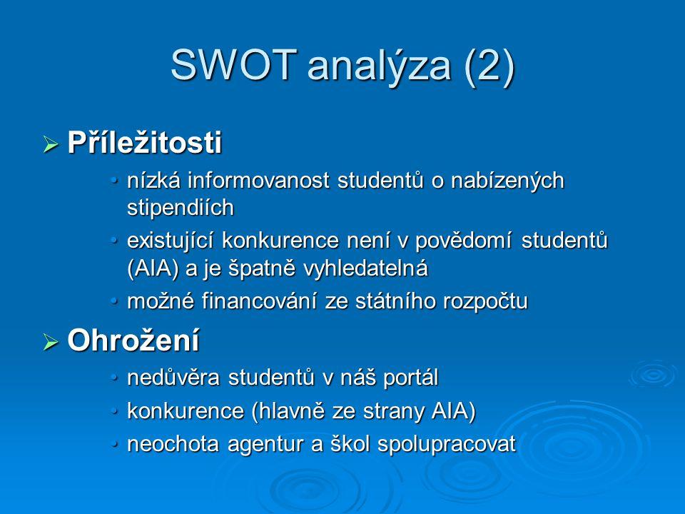 SWOT analýza (2)  Příležitosti nízká informovanost studentů o nabízených stipendiíchnízká informovanost studentů o nabízených stipendiích existující konkurence není v povědomí studentů (AIA) a je špatně vyhledatelnáexistující konkurence není v povědomí studentů (AIA) a je špatně vyhledatelná možné financování ze státního rozpočtumožné financování ze státního rozpočtu  Ohrožení nedůvěra studentů v náš portálnedůvěra studentů v náš portál konkurence (hlavně ze strany AIA)konkurence (hlavně ze strany AIA) neochota agentur a škol spolupracovatneochota agentur a škol spolupracovat