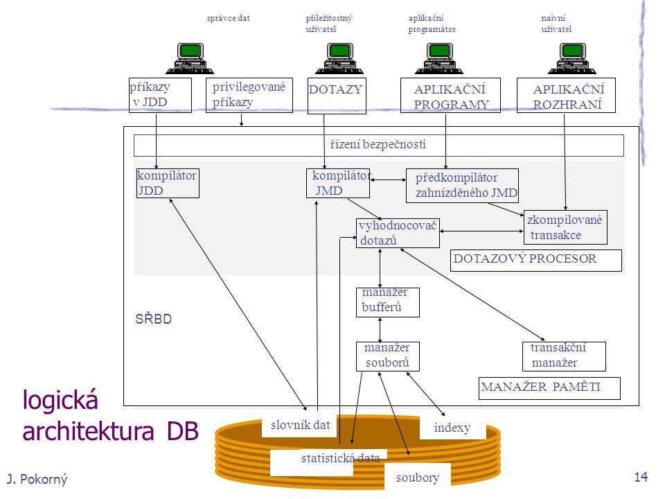 J. Pokorný 14 soubory DOTAZOVÝ PROCESOR indexy statistická data slovník dat správce dat příležitostný aplikační naivní uživatel programátor uživatel k