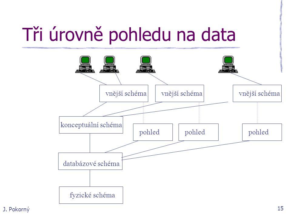 J. Pokorný 15 Tři úrovně pohledu na data fyzické schéma vnější schéma konceptuální schéma databázové schéma pohled