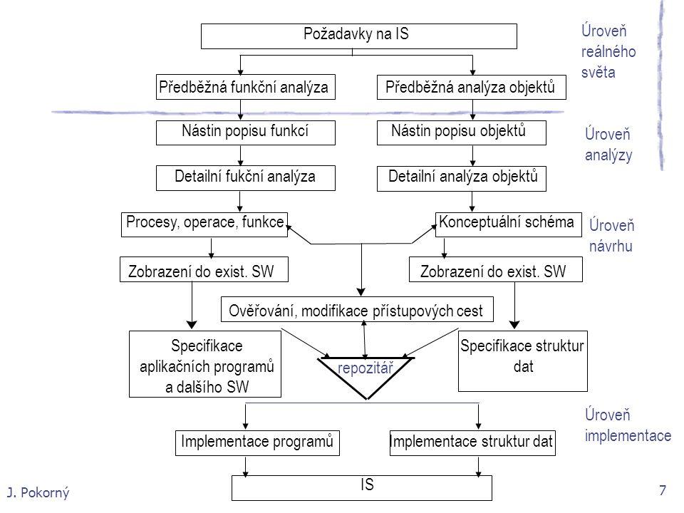 J. Pokorný 7 Úroveň implementace Zobrazení do exist. SW Implementace programů Implementace struktur dat IS Specifikace aplikačních programů a dalšího