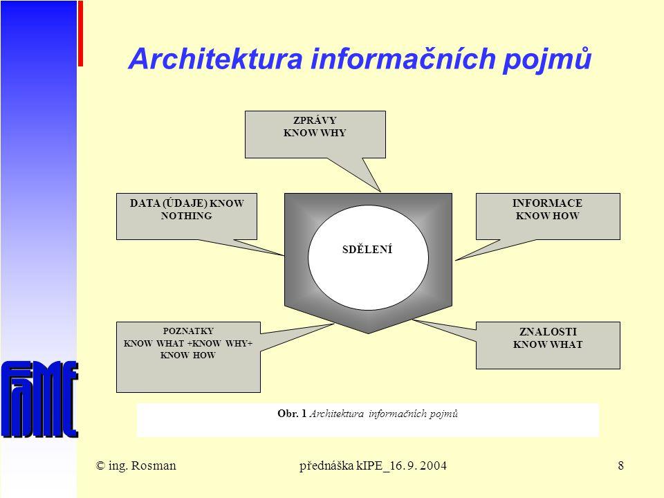 © ing. RosmanSekcepřednáška kIPE_16. 9. 20049 Komplementární složky rozhodovacího procesu