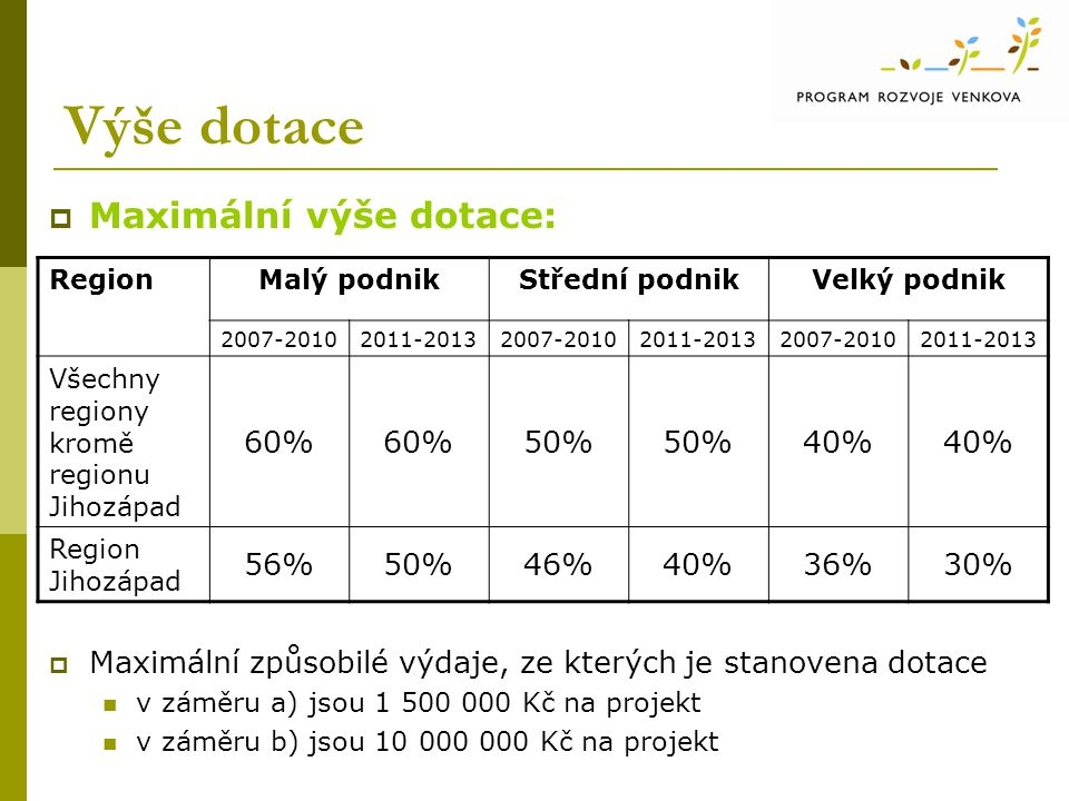 Výše dotace  Maximální výše dotace:  Maximální způsobilé výdaje, ze kterých je stanovena dotace v záměru a) jsou 1 500 000 Kč na projekt v záměru b) jsou 10 000 000 Kč na projekt RegionMalý podnikStřední podnikVelký podnik 2007-20102011-20132007-20102011-20132007-20102011-2013 Všechny regiony kromě regionu Jihozápad 60% 50% 40% Region Jihozápad 56%50%46%40%36%30%