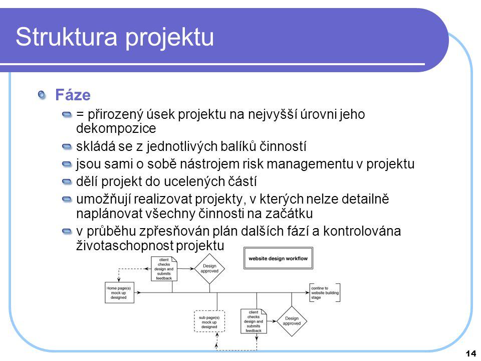 14 Struktura projektu Fáze = přirozený úsek projektu na nejvyšší úrovni jeho dekompozice skládá se z jednotlivých balíků činností jsou sami o sobě nás