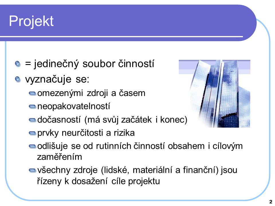 2 Projekt = jedinečný soubor činností vyznačuje se: omezenými zdroji a časem neopakovatelností dočasností (má svůj začátek i konec) prvky neurčitosti