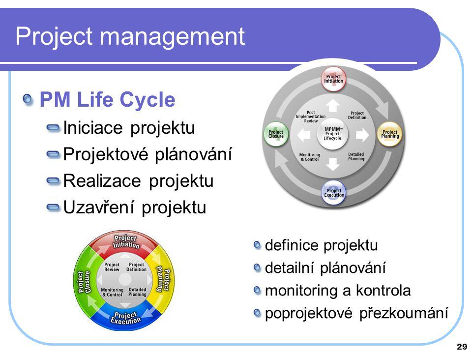 29 Project management PM Life Cycle Iniciace projektu Projektové plánování Realizace projektu Uzavření projektu definice projektu detailní plánování m