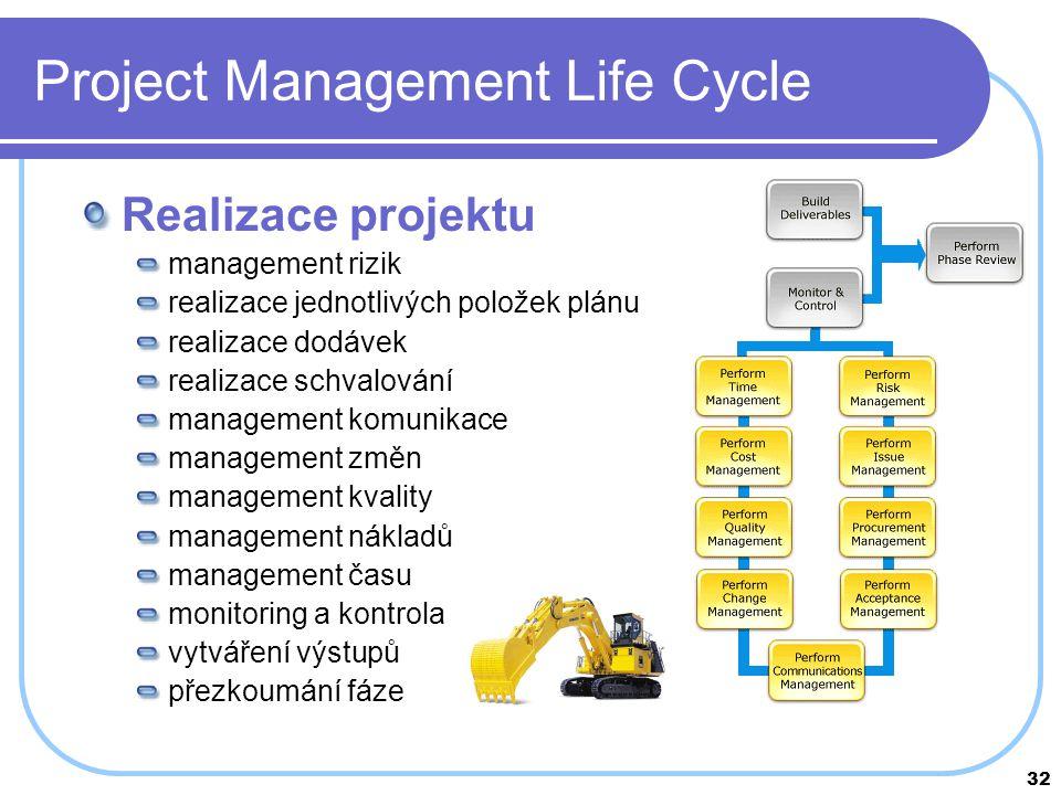 32 Project Management Life Cycle Realizace projektu management rizik realizace jednotlivých položek plánu realizace dodávek realizace schvalování mana
