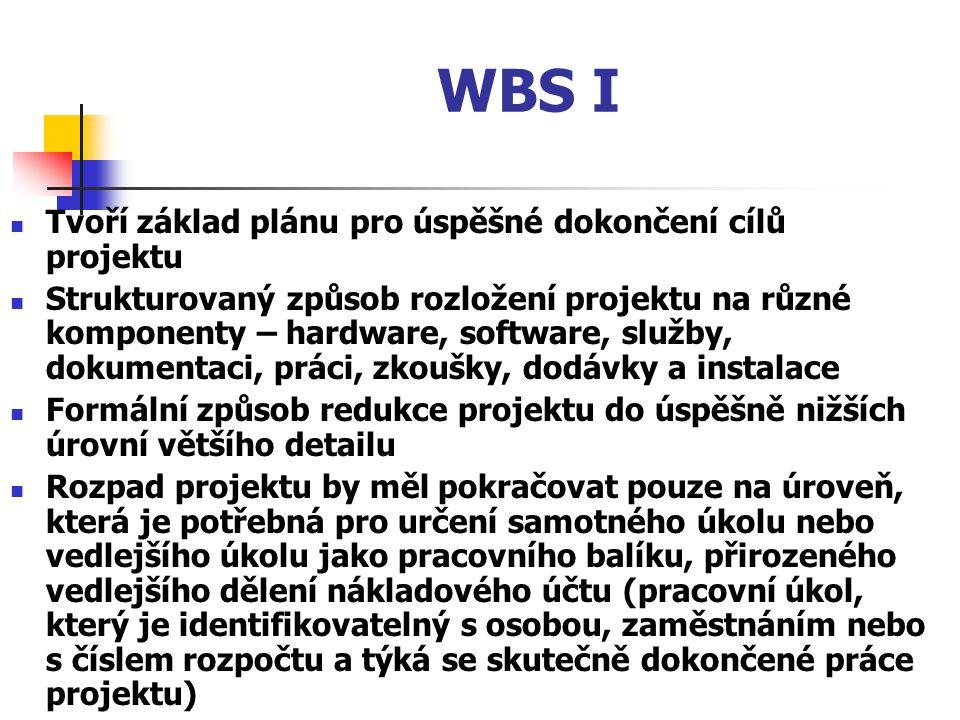 WBS I Tvoří základ plánu pro úspěšné dokončení cílů projektu Strukturovaný způsob rozložení projektu na různé komponenty – hardware, software, služby,