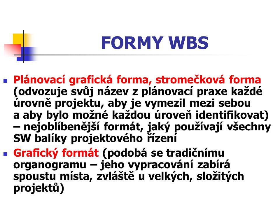 FORMY WBS Plánovací grafická forma, stromečková forma (odvozuje svůj název z plánovací praxe každé úrovně projektu, aby je vymezil mezi sebou a aby by