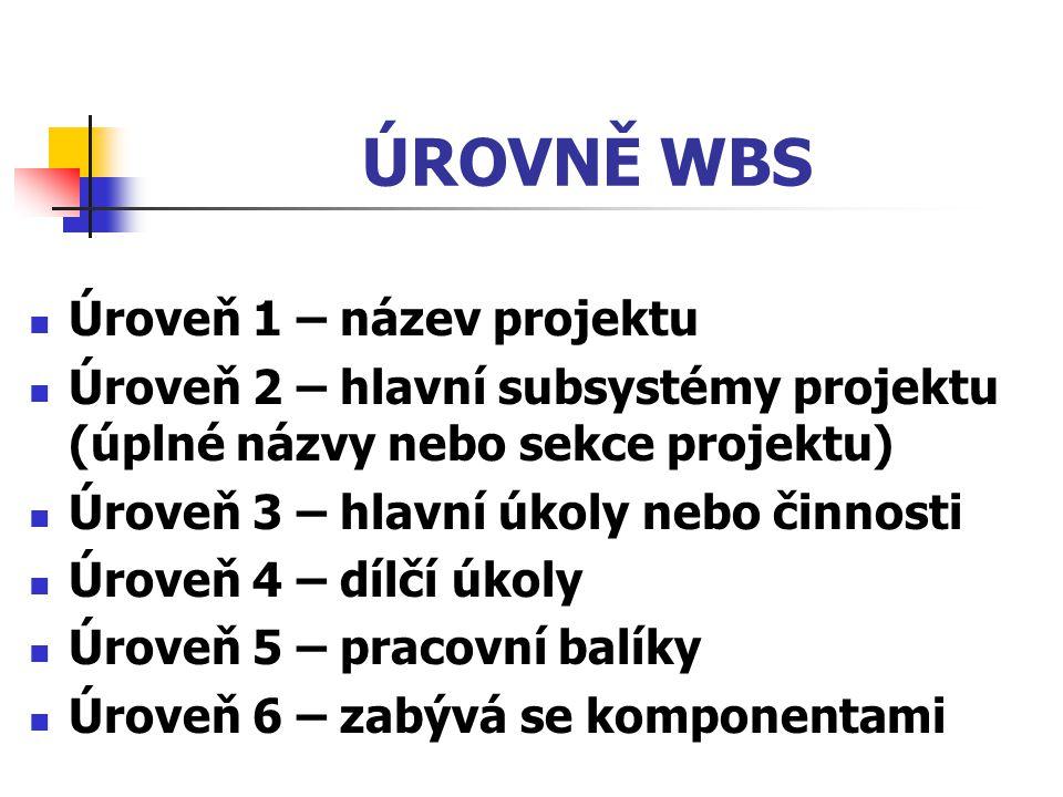 ÚROVNĚ WBS Úroveň 1 – název projektu Úroveň 2 – hlavní subsystémy projektu (úplné názvy nebo sekce projektu) Úroveň 3 – hlavní úkoly nebo činnosti Úro